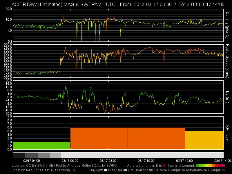 Sonnensturm verursachte einen geomagnetischen Sturm der mittleren Stärke 2