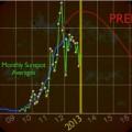 Sonnenzyklus Update: 2015 ein weiterer Höhepunkt? 1