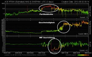 Nachlassender geomagnetischer Sturm 2
