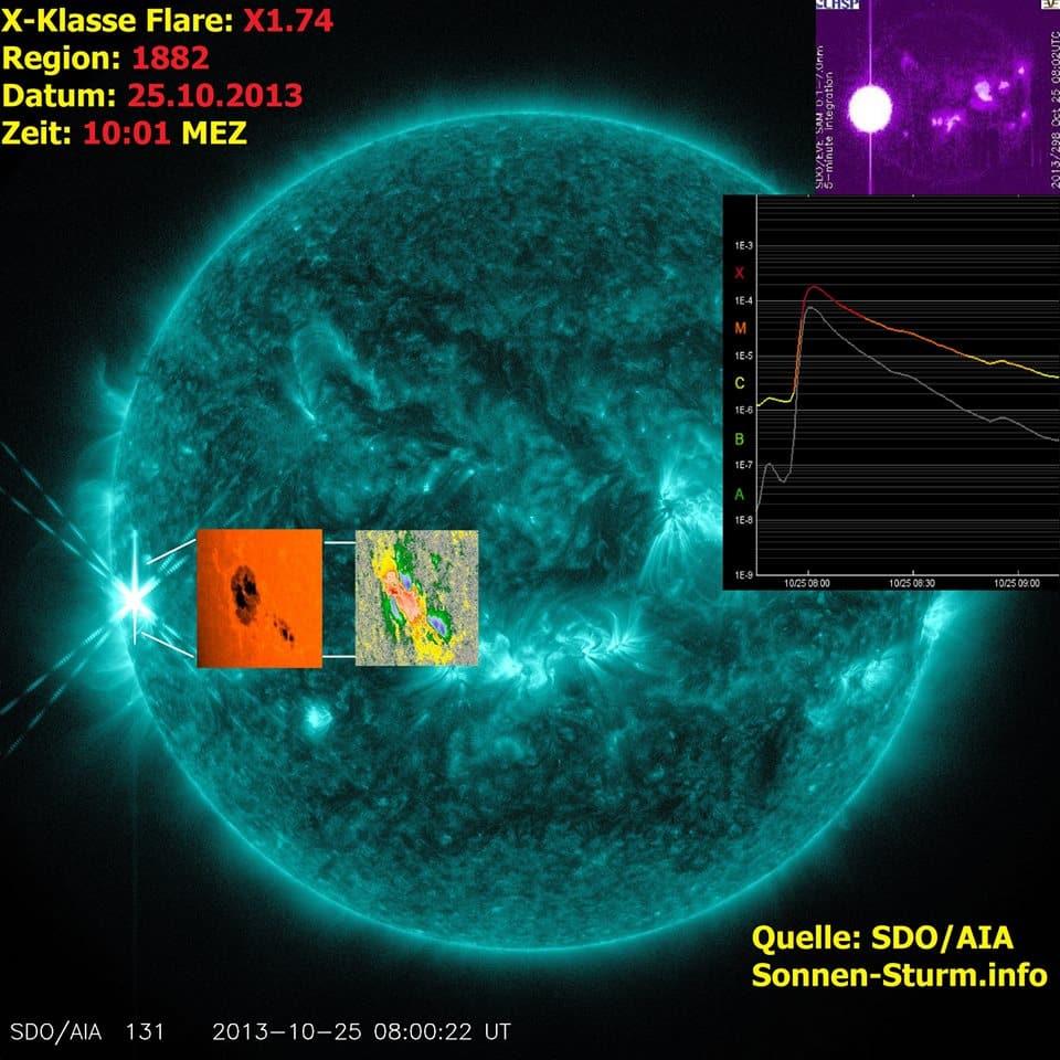 X1.7 Sonneneruption gegen 10 Uhr