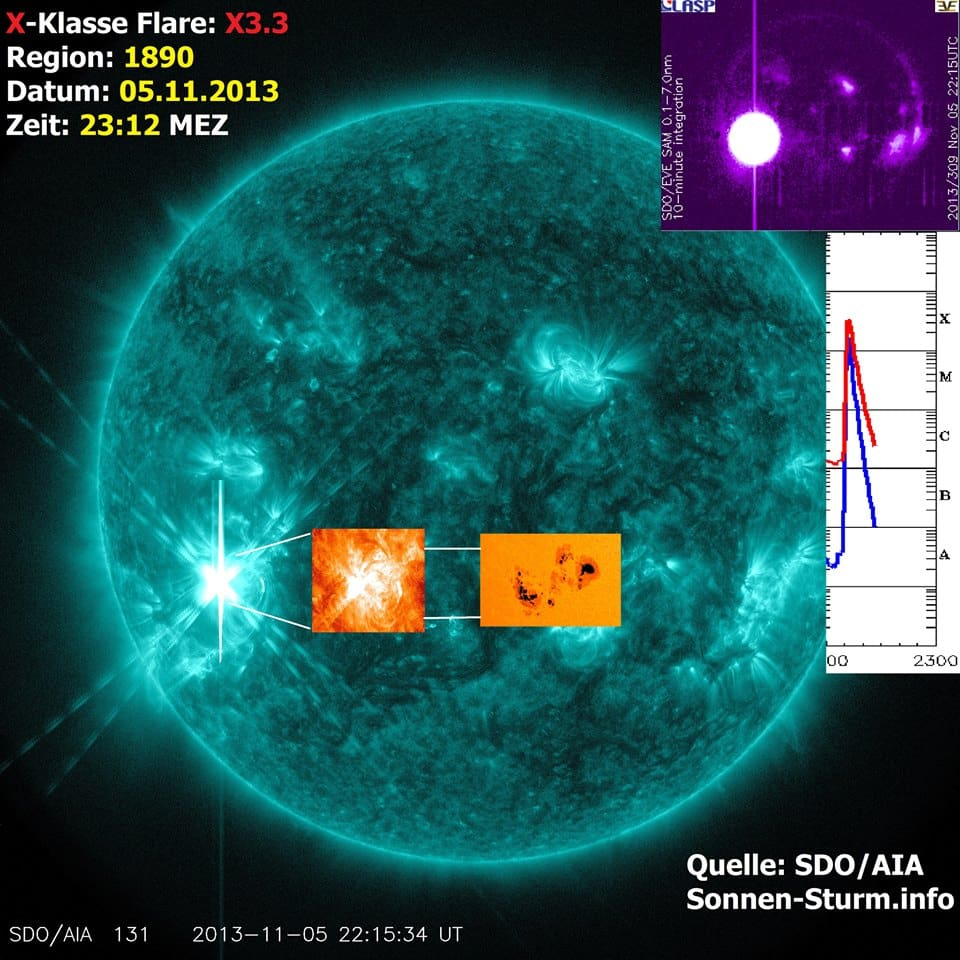 X-Klasse Sonneneruption