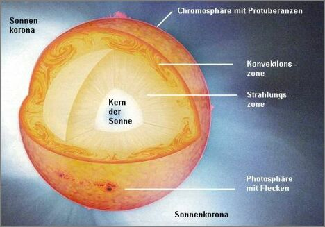 Aufbau der Sonne , Quelle: Max-Planck-Institut für Sonnensystemforschung