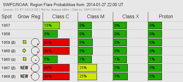 Grafik: Regionale Flare Wahrscheinlichkeiten, Plot by Andreas Möller Data by SWPC