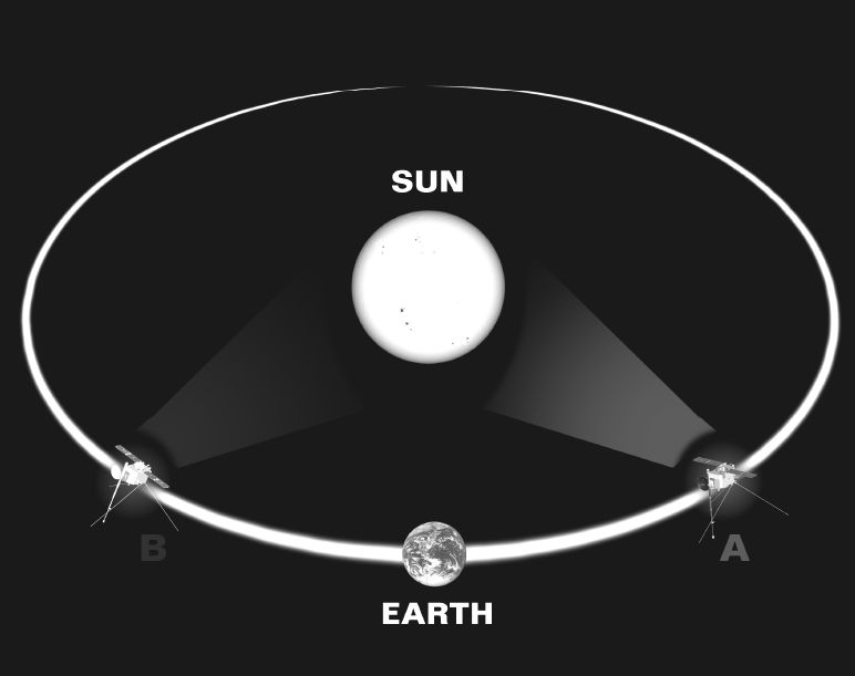 Bild: STEREO 1 und STEREO 2 kreisen mit der Erde um die Sonne. Die eine Sonde eilt der Erde voraus, die andere hinkt hinterher. Der Abstand zur Erde ist aber jeweils gleich groß aber verändert sich im Laufe der Zeit. Die Sonden driften von der Erde weg.
