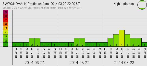 Geomagnetische Prognose ( K-Index)