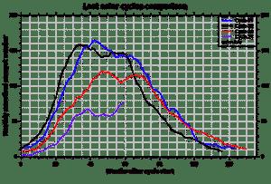 Vergleich der Sonnenfleckenzyklen