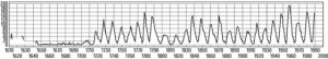 Sonnenfleckenzyklus 1: Jahresmittel der Sonnenfleckenrelativzahl seit 1611. Deutlich zu erkennen ist die Periodizität der Sonnenfleckenrelativzahl mit einer Periodenlänge von etwa 11 Jahren und die Periodizität ihrer Maximalwerte. Zwischen den Jahren 1645 und 1715 (Maunder-Minimum) war die Fleckenhäufigkeit bzw. die Gesamtaktivität auf der Sonne drastisch reduziert, was 14C-Messungen in Baumringen und Berichte über Nordlichtbeobachtungen belegen. In diesen Zeitraum fällt auch die Kleine Eiszeit auf der Nordhalbkugel der Erde.
