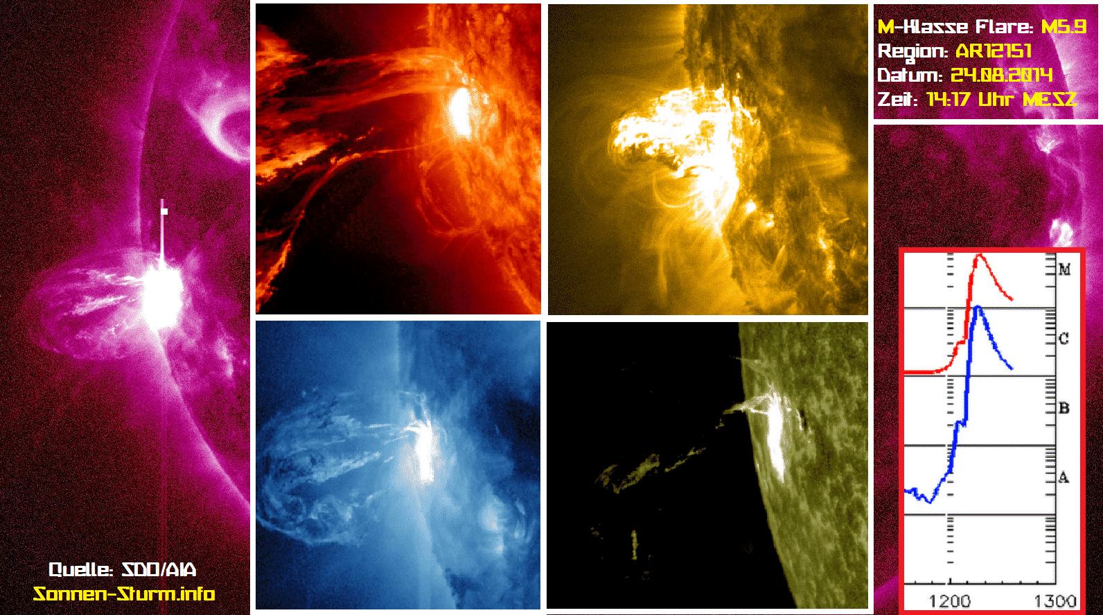 Kleiner Sonnensturm unterwegs zur Erde / M-Klasse Sonneneruption 1
