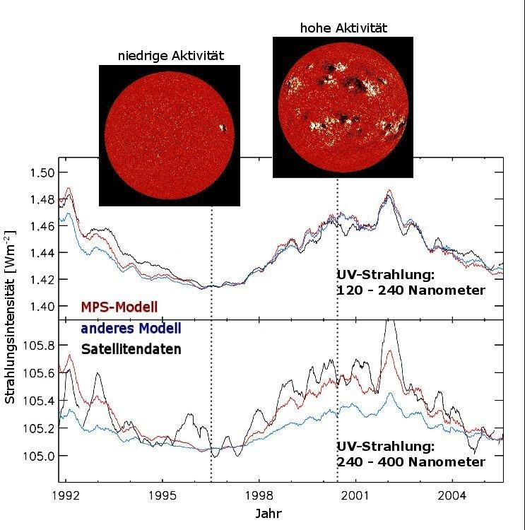 Für Zeiten hoher Sonnenaktivität liefert das MPS-Modell deutlich höhere Schwankungen in der UV-Strahlung ... [mehr] © MPS/NSO-Kitt Peak