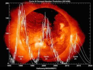 Der 24. Sonnenzyklus, der 2009 begann, fällt deutlich schwächer aus als seine Vorgänger. Hier dargestellt ... [mehr] © Hathaway/NASA/MSFC