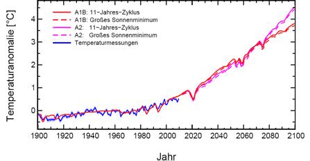 """Abbildung 1: Veränderung der Erdmitteltemperatur von 1900 bis 2100 (relativ zum Niveau 1961-1990), blau dargestellt sind die Messdaten der Vergangenheit, rot und violett die Entwicklung für zwei verschiedene Szenarien des IPCC zum Ausstoß menschengemachter Treibhausgase – die durchgehende rote bzw. die violette Linie zeigen die Entwicklung bei unveränderter Sonnenaktivität, die gestrichtelten Linien jene bei Eintritt eines neuen Tiefpunkts der Sonnenaktivität (""""Grand Minimum"""") von der Größenordnung des Maunder-Minimums; Quelle: Feulner/Rahmstorf 2010"""