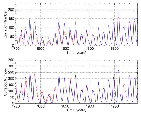 Bisher (oben) gab es deutliche Diskrepanzen zwischen der Wolf-Methode (blau) und der Group Sunspot Number (rot). Nach der Neukalibrierung (unten) sind diese kaum noch vorhanden