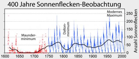 Anzahl von sichtbaren Sonnenflecken in den letzten vier Jahrhunderte. Quelle: Wikimedia Commons / Global Warming Art.