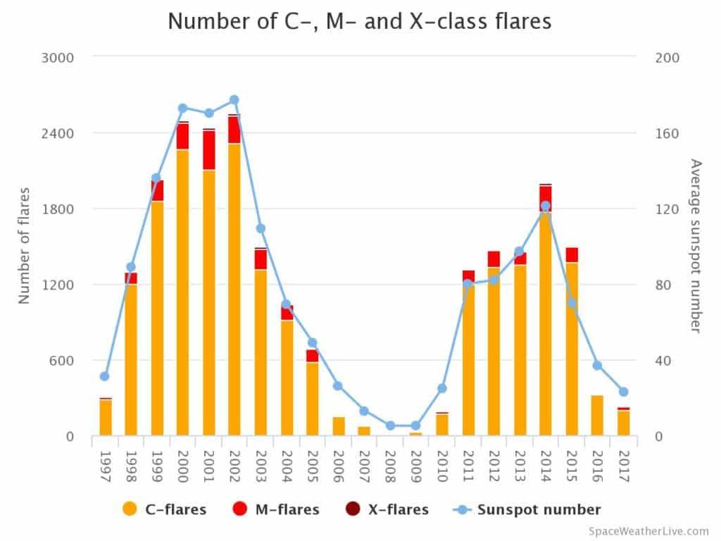 Anzahl der C, M und X-Klasse Sonneneruptionen pro Jahr (Stand: 08.09.2017)