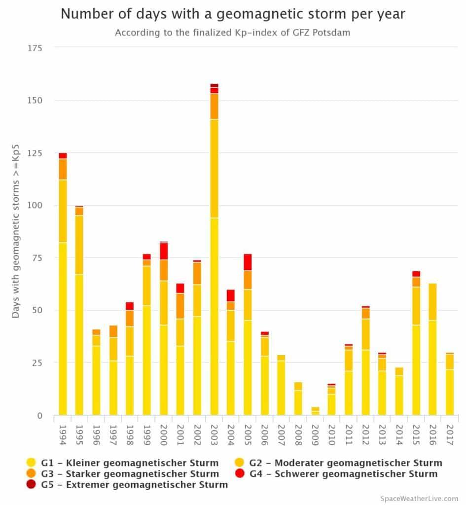 Anzahl der Tage mit einem geomagnetischen Sturm pro Jahr (Stand: 08.09.2017)