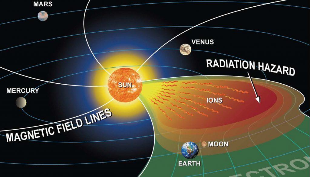 Weltraumwetter wird zur Gefahr für unsere Technik