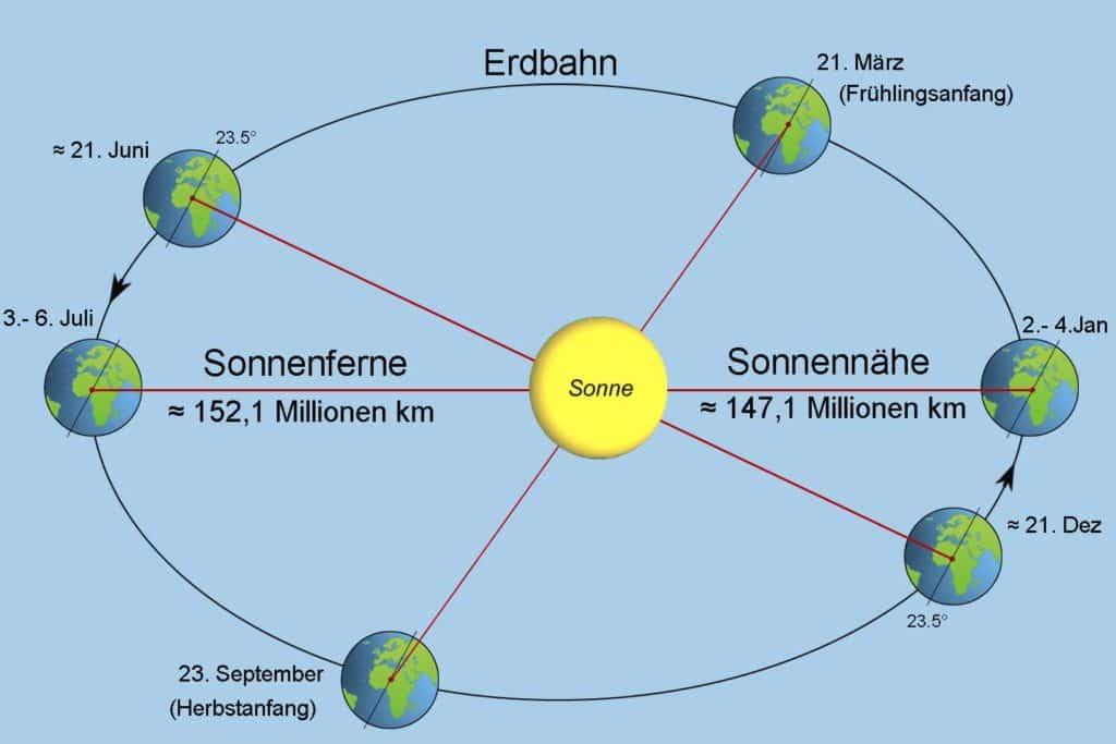 Entfernung der Erde zur Sonne