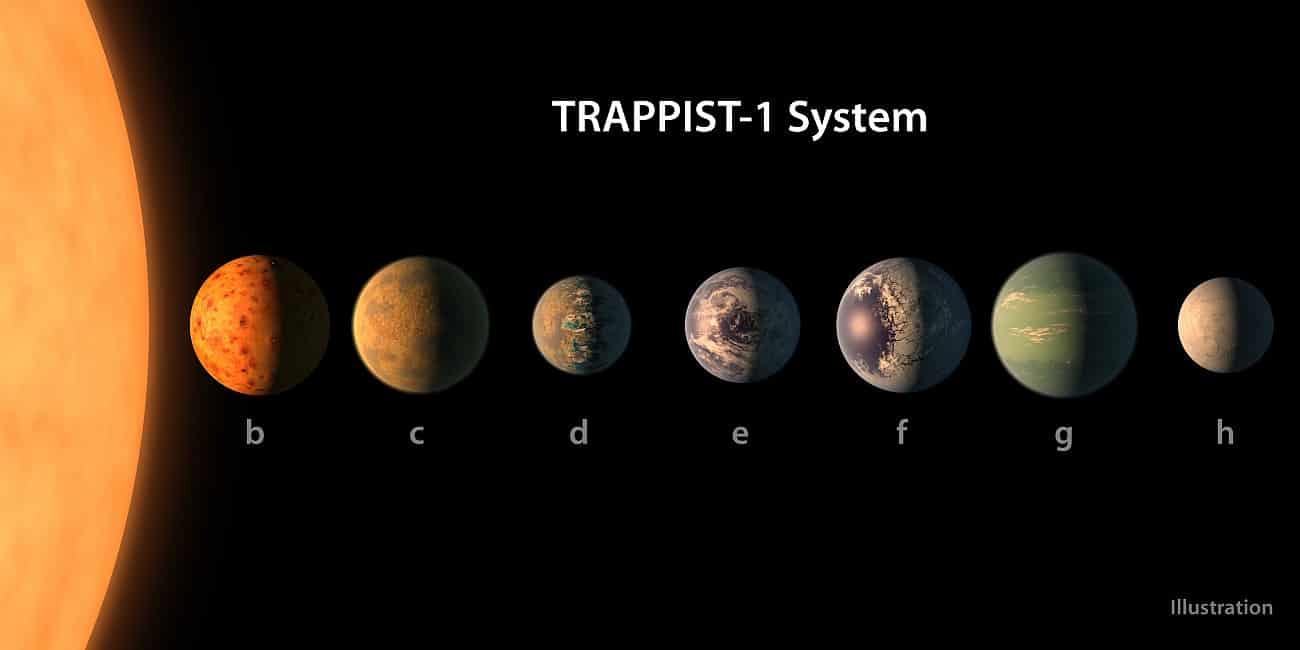 Planeten Gefunden