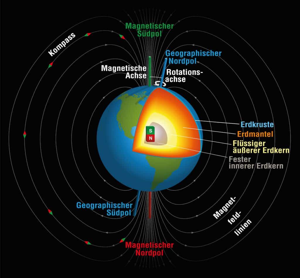 Magnetfeld des Planeten-Erde