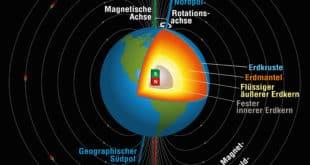 Magnetfeld des Planeten-Erden.