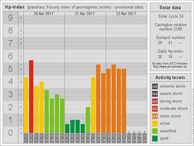 Quelle und Daten: GFZ Potsdam