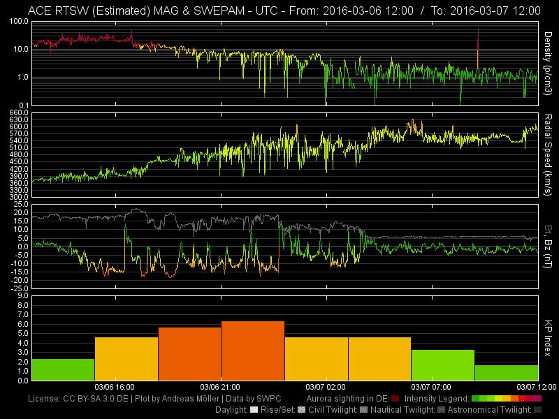 Auswirkungen eines Koronalen Lochs am 2016-03-06/07. Folgen: Mittel-helles Polarlicht mit grünem Polarlichtbogen im Norden und roten Beamern