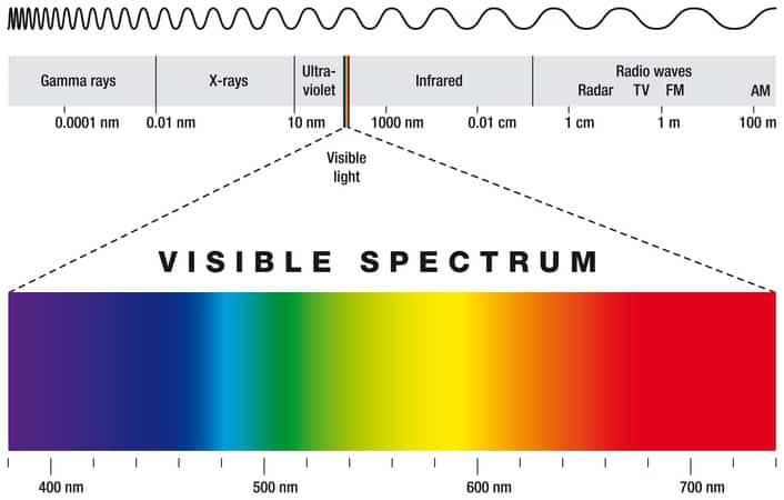 Wellenlängen und Spektralfarben Quelle: Depositphotos.com