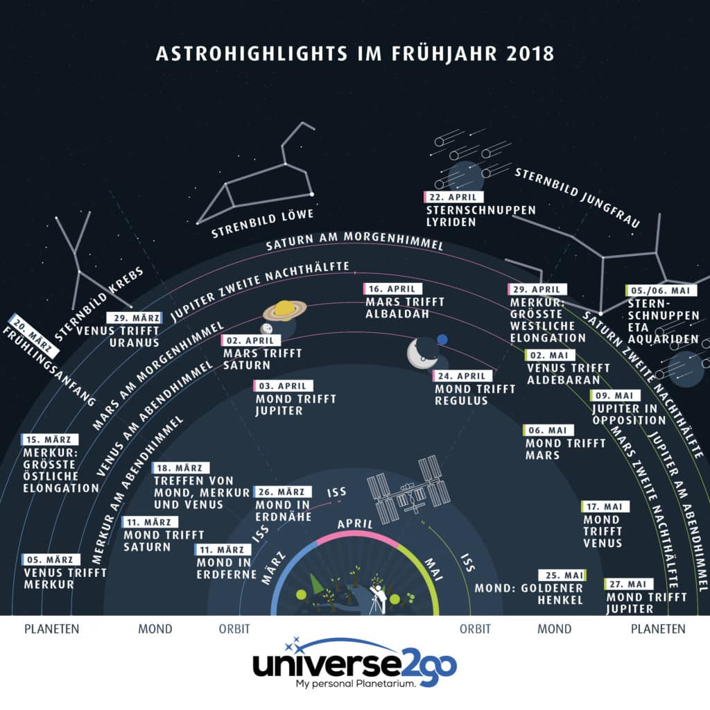 Astronomische Highlights am Frühlingshimmel 2018