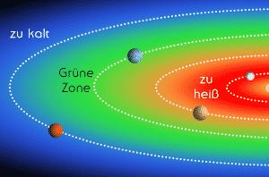 habitable-zonen