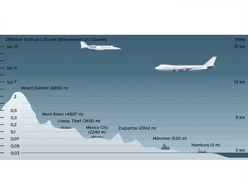 Strahlenbelastung in unterschiedlichen Höhen