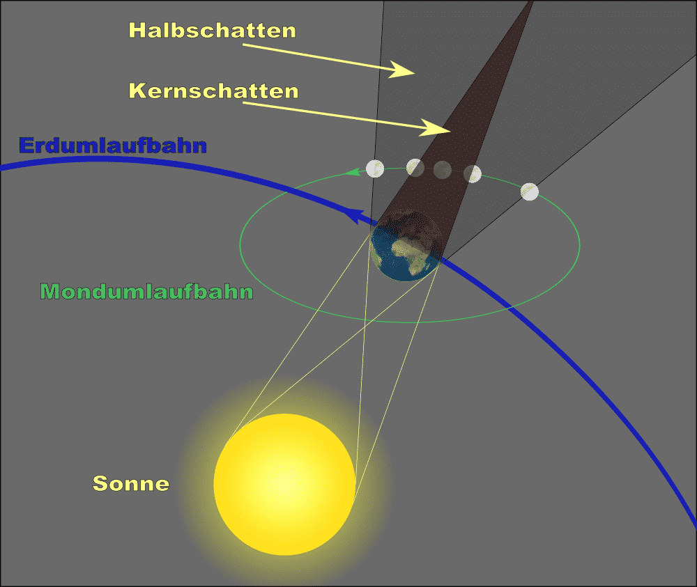 Abb. 3: https://de.wikipedia.org/wiki/Mondfinsternis#/media/File:Geometry_of_a_Lunar_Eclipse_DE. svg (CC0)