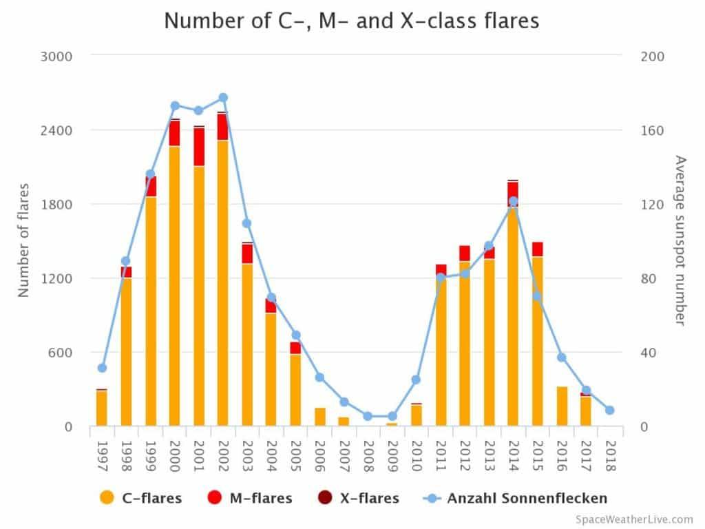 Anzahl der C, M und X-Klasse Sonneneruptionen pro Jahr (Stand: 05.08.2018)