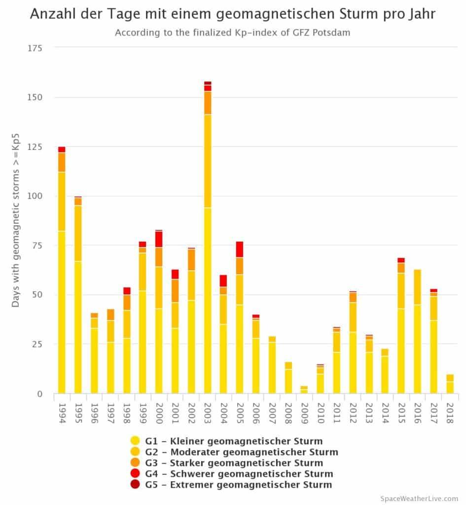Anzahl der Tage mit einem geomagnetischen Sturm pro Jahr (Stand: 05.08.2018)