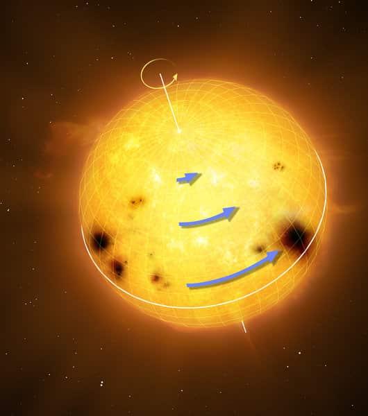 Sonnenähnliche Sterne rotieren diferentiell: Die Äquatorregion dreht sich schneller als höhere Breiten. Die blauen Pfeile in der Grafik stellen die Rotationsgeschwindigkeit dar. © MPS/MarkGarlick.com