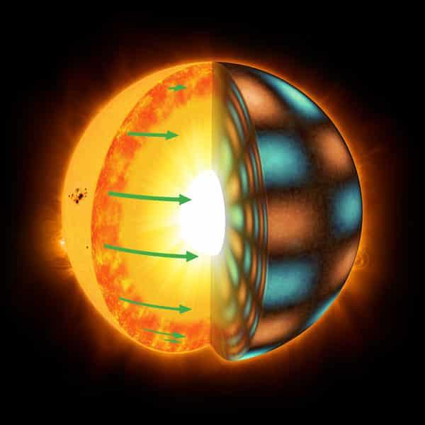 Sonnenähnliche Sterne rotieren differentiell: Die Äquatorregion dreht sich schneller als höhere Breiten. Die grünen Pfeile in der Grafik stellen die Rotationsgeschwindigkeit in der Konvektionszone dar. Differentielle Rotation wird aus den Schwingungen des Sterns abgeleitet, die als organgefarbene und blaue Flächen in der rechten Bildhälfte angedeutet sind. © MPS/MarkGarlick.com