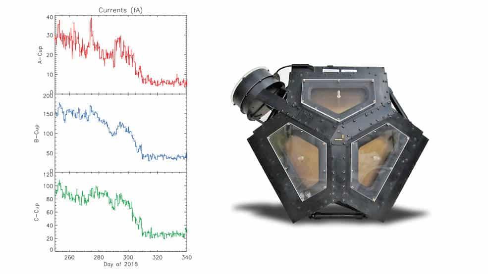 Der links abgebildete Satz von Diagrammen zeigt den Abfall des elektrischen Stroms, der in drei Richtungen vom Plasma Science Experiment (PLS) von Voyager 2 festgestellt wurde, auf Hintergrundwerte. Sie gehören zu den wichtigsten Daten, die zeigen, dass Voyager 2 im November 2018 den interstellaren Raum betrat. Credits: NASA / JPL-Caltech / MIT