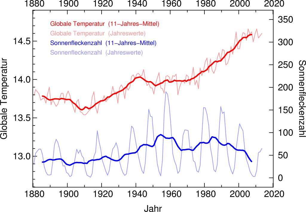 Rätselhafter Zusammenhang zwischen Sonnenaktivität und Erdklima 1
