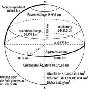 durchmesser und radius der Erde