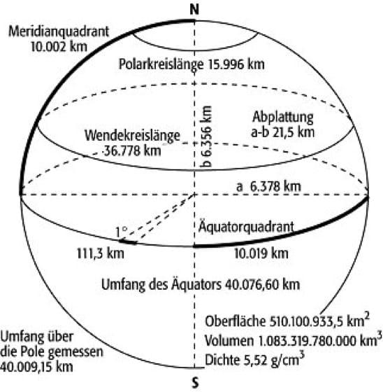 durchmesser und radius derder Erde