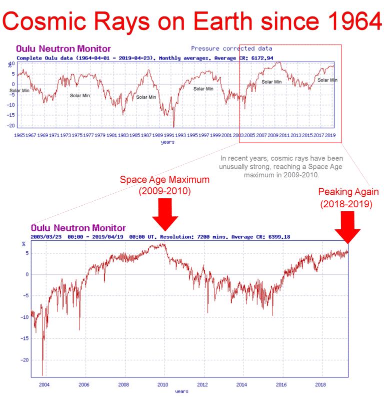 Kosmische Strahlung und der Sonnenzyklus