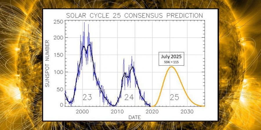 Vorhersage des Sonnenfleckenzyklus 25