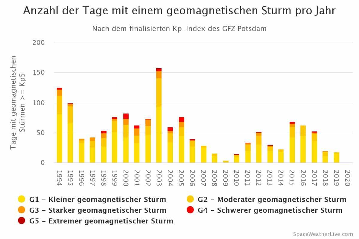 Anzahl der Tage mit einem geomagnetischen Sturm pro Jahr