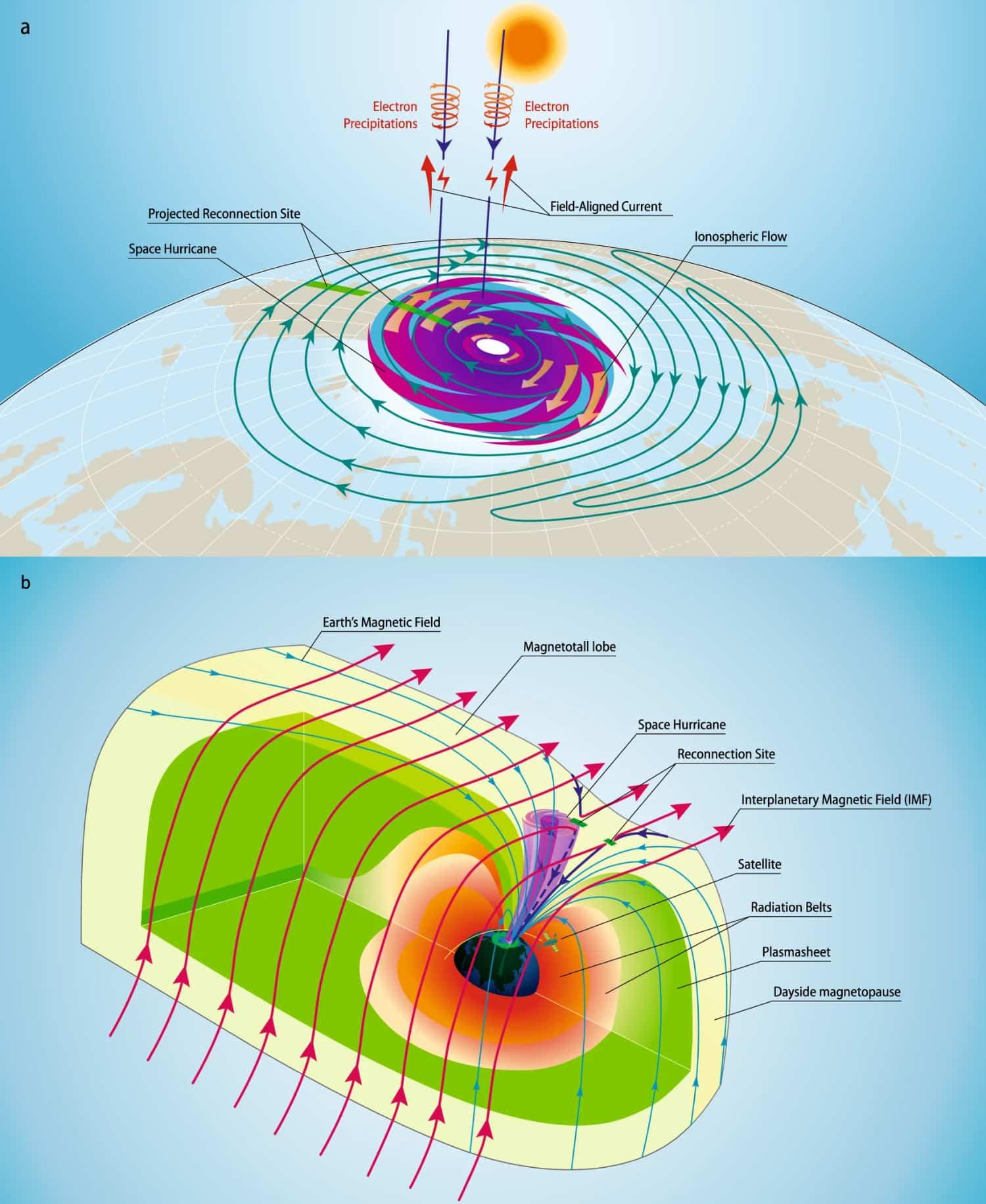 Weltraum-Hurrikan