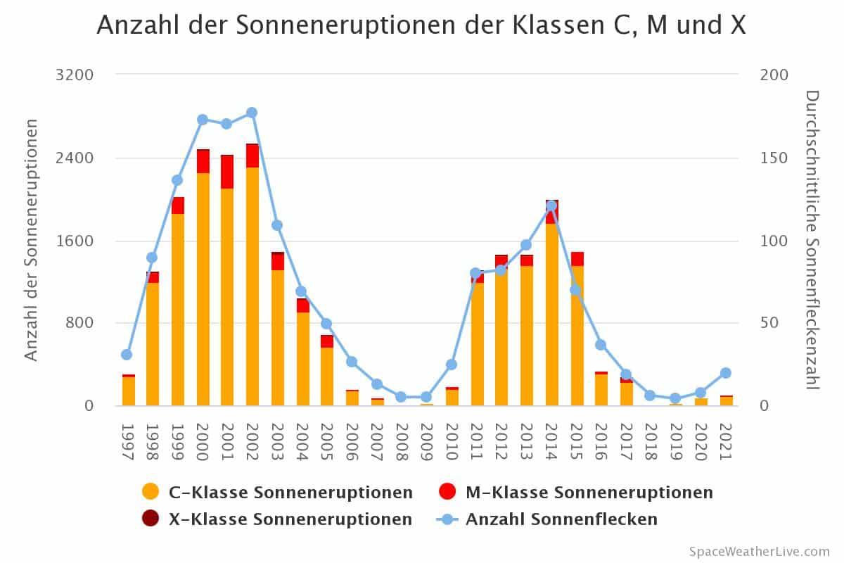 Anzahl der C, M und X-Klasse Sonneneruptionen pro Jahr