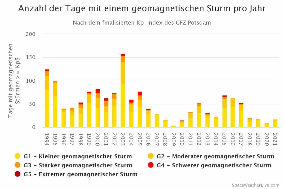Sonnenaktivität: Prognose und aktuelle Entwicklung 2022 1