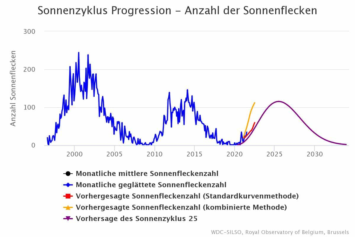 Sonnenzyklus Progression